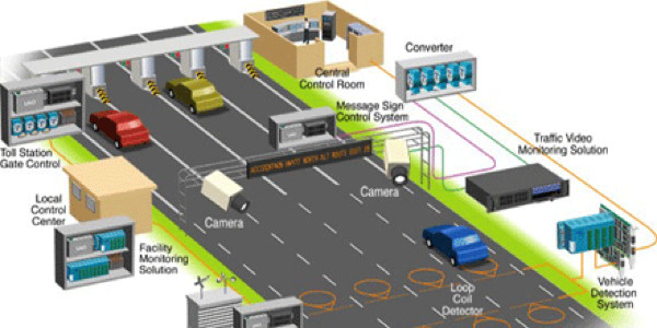 Intelligent-Transportation-Systems